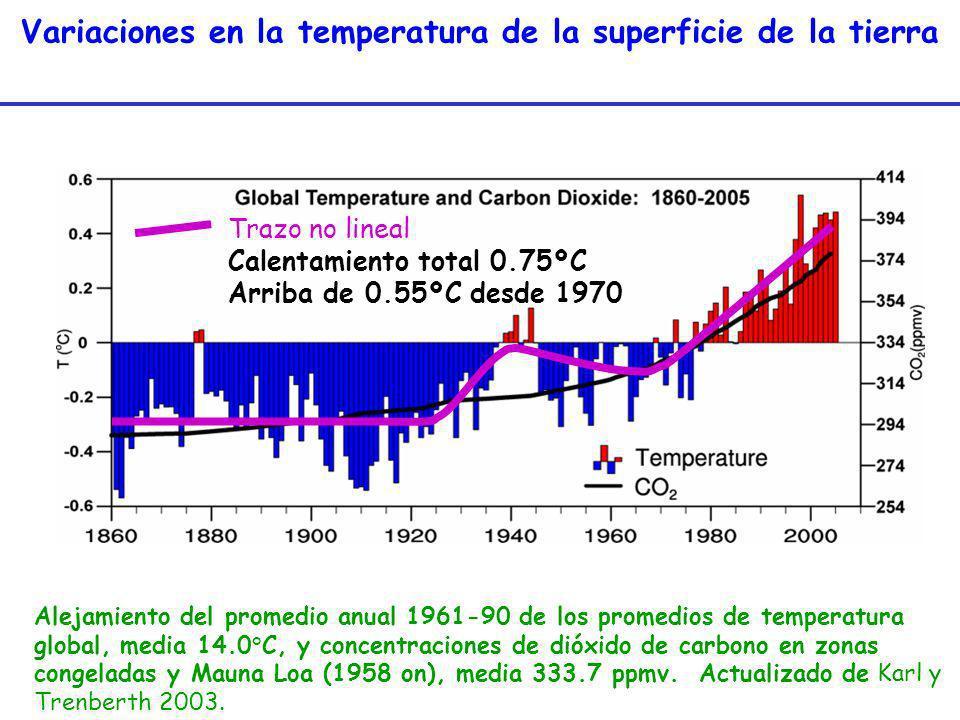Variaciones en la temperatura de la superficie de la tierra