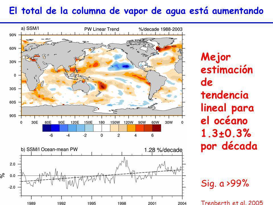 El total de la columna de vapor de agua está aumentando