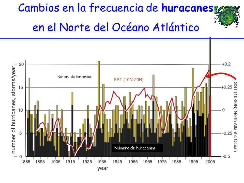 Cambios en la frecuencia de huracanes en el Norte del Océano Atlántico