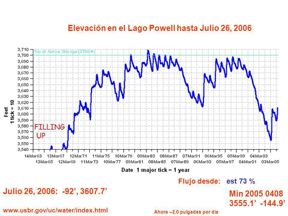 Elevación en el Lago Powell hasta Julio 26, 2006