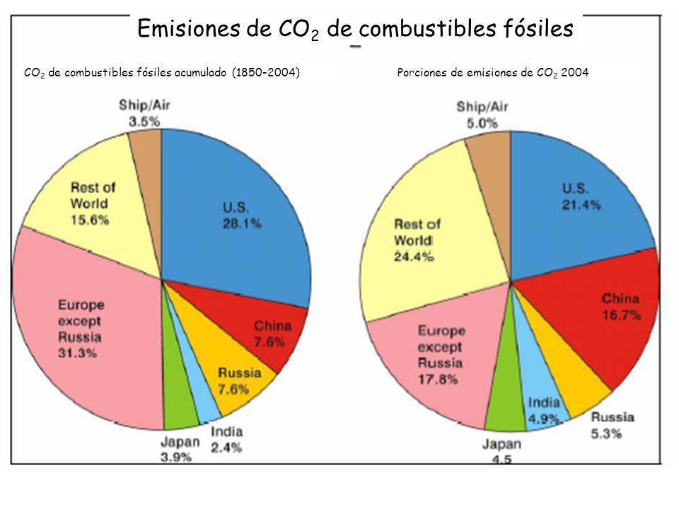 Emisiones de CO2 de combustibles fósiles