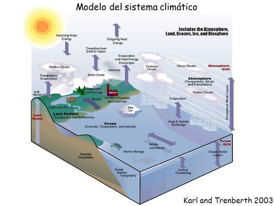 Modelo del sistema climático