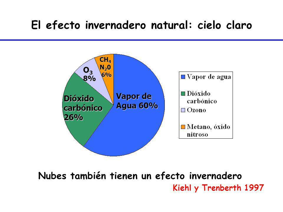 El efecto invernadero natural: cielo claro