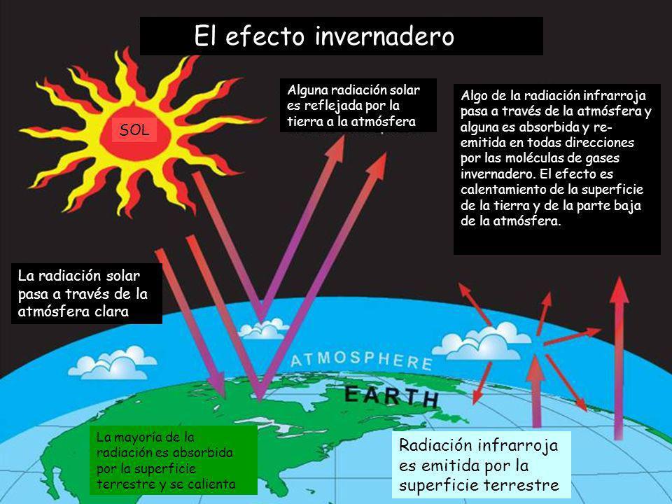 El efecto invernadero Alguna radiación solar es reflejada por la tierra a la atmósfera.