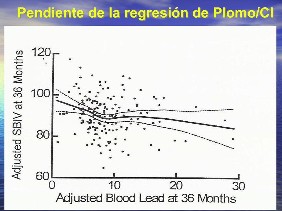 Pendiente de la regresión de Plomo/CI