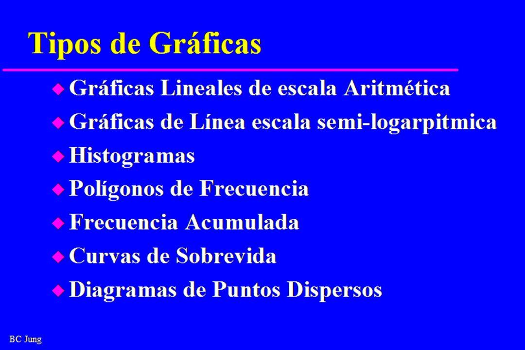 Tipos de Gráficas Gráficas Lineales de escala Aritmética