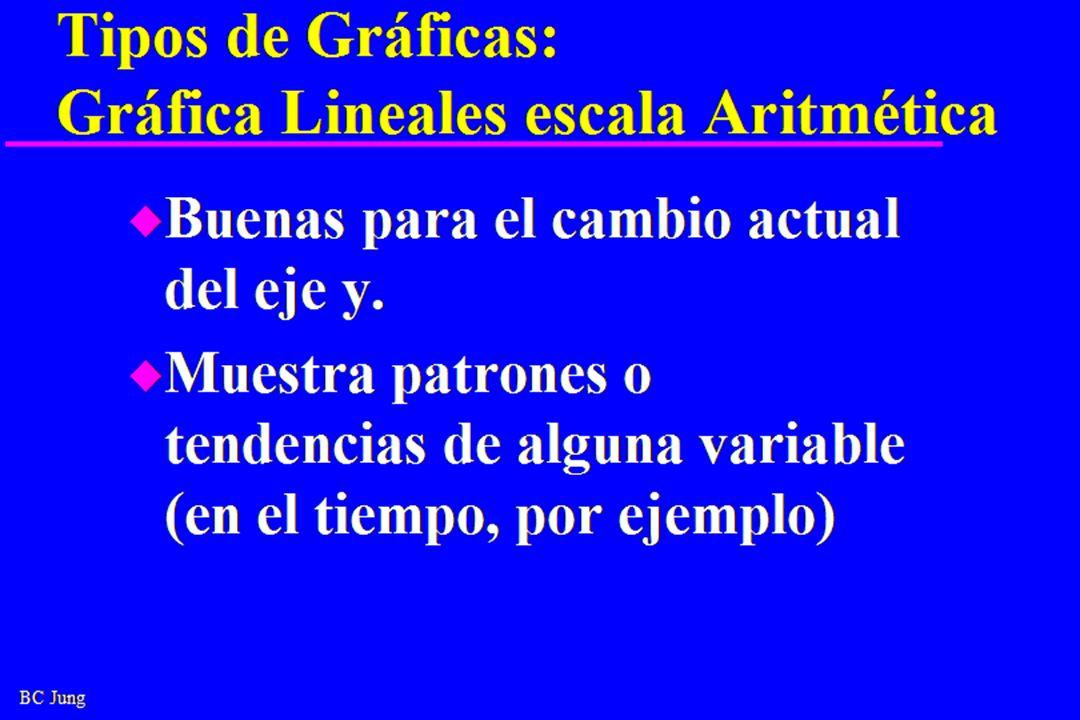 Tipos de Gráficas: Gráfica Lineales escala Aritmética