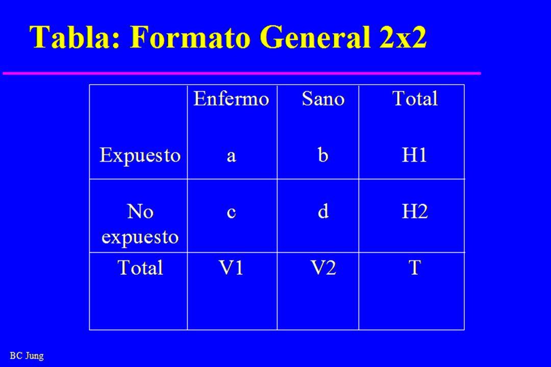 Tabla: Formato General 2x2