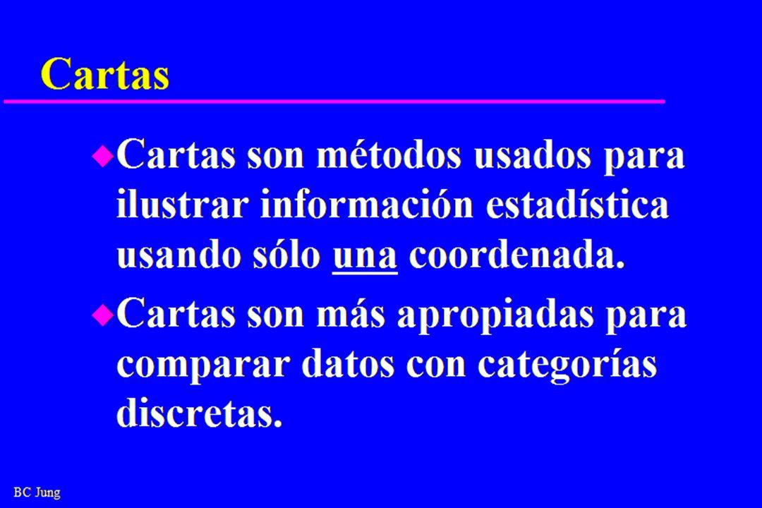 Cartas Cartas son métodos usados para ilustrar información estadística usando sólo una coordenada.