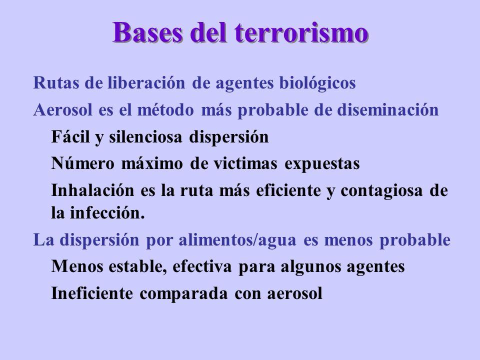 Bases del terrorismo Rutas de liberación de agentes biológicos