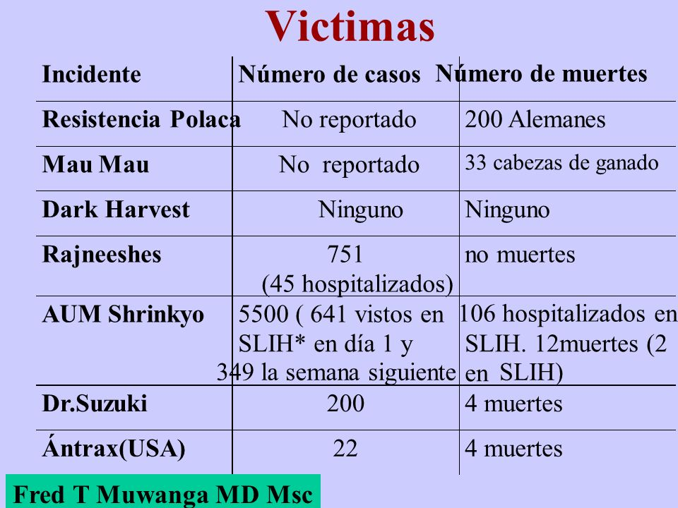 Victimas Fred T Muwanga MD Msc Incidente Número de casos
