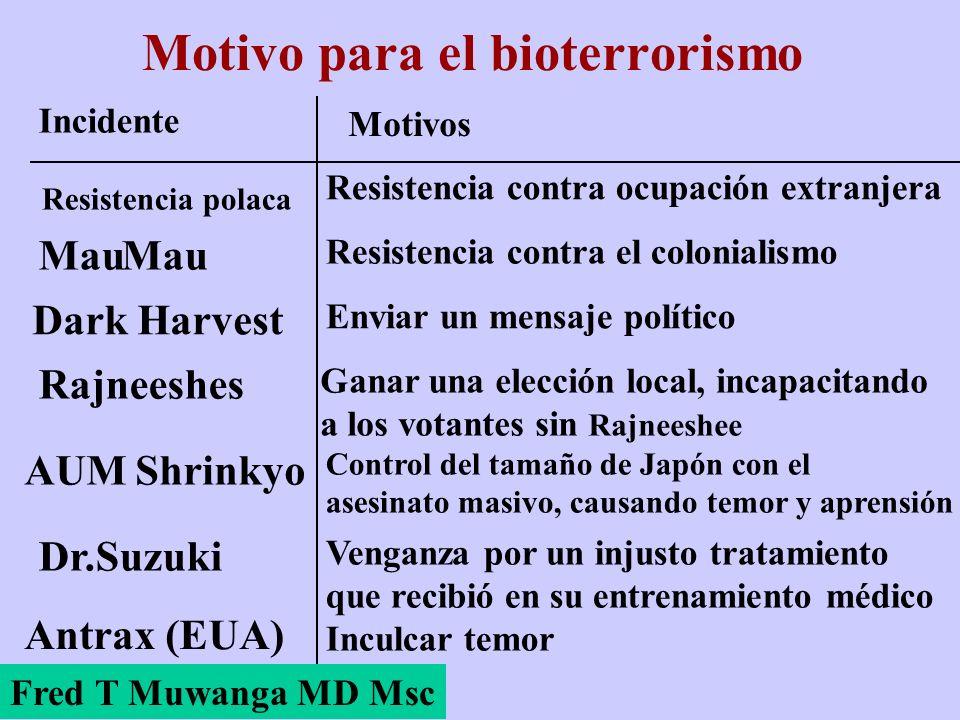 Motivo para el bioterrorismo