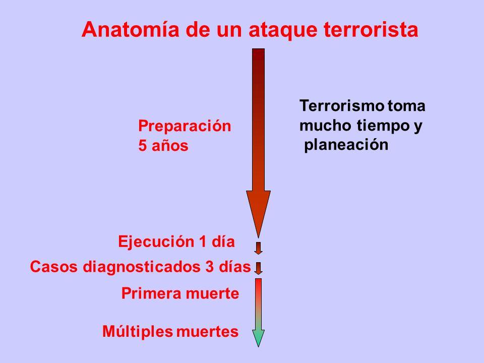 Anatomía de un ataque terrorista