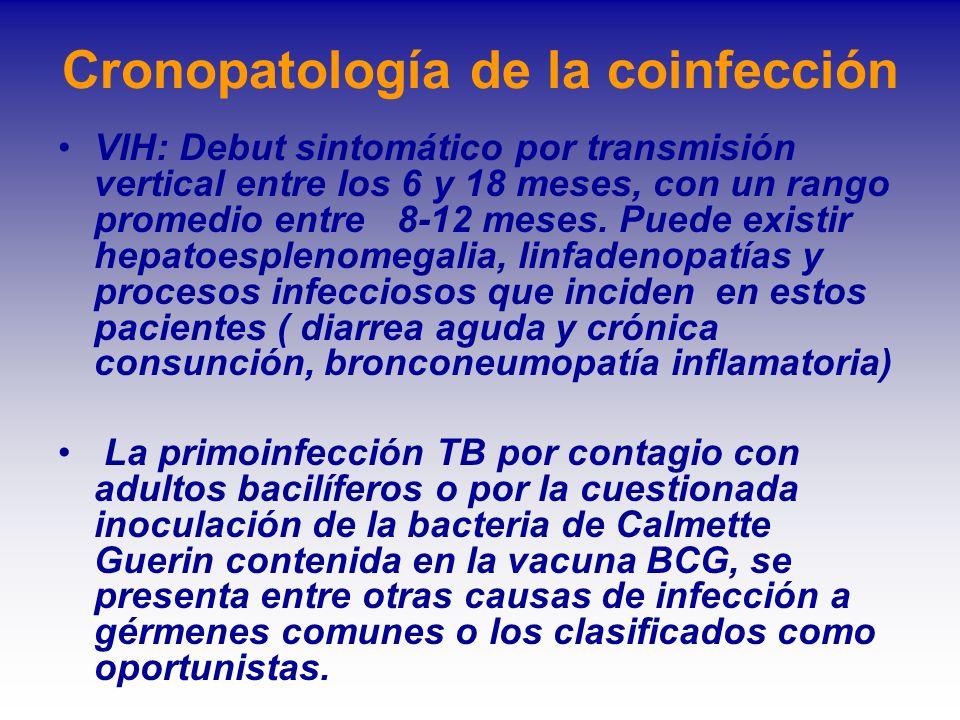 Cronopatología de la coinfección