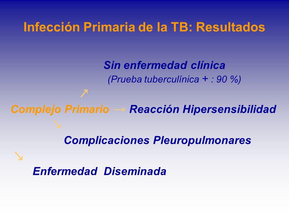 Infección Primaria de la TB: Resultados