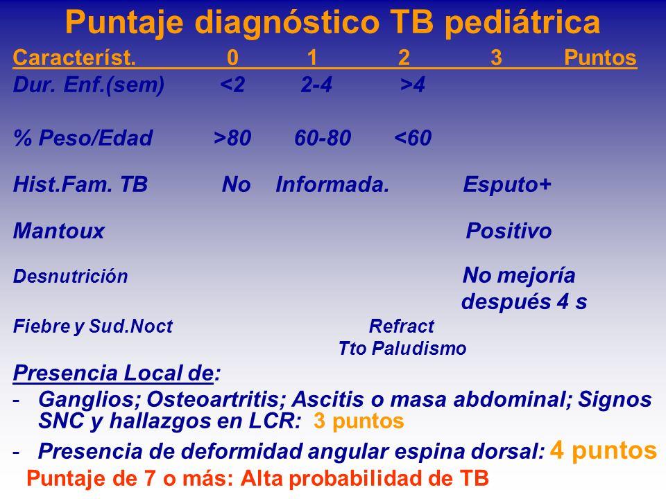 Puntaje diagnóstico TB pediátrica