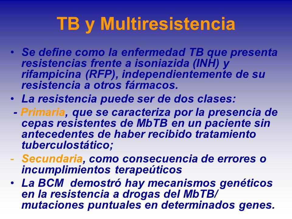 TB y Multiresistencia