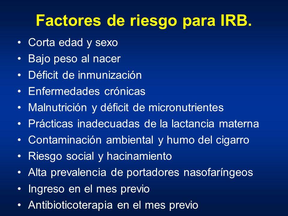 Factores de riesgo para IRB.
