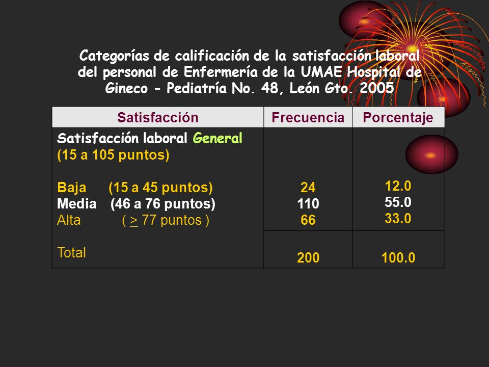 Satisfacción laboral General (15 a 105 puntos)