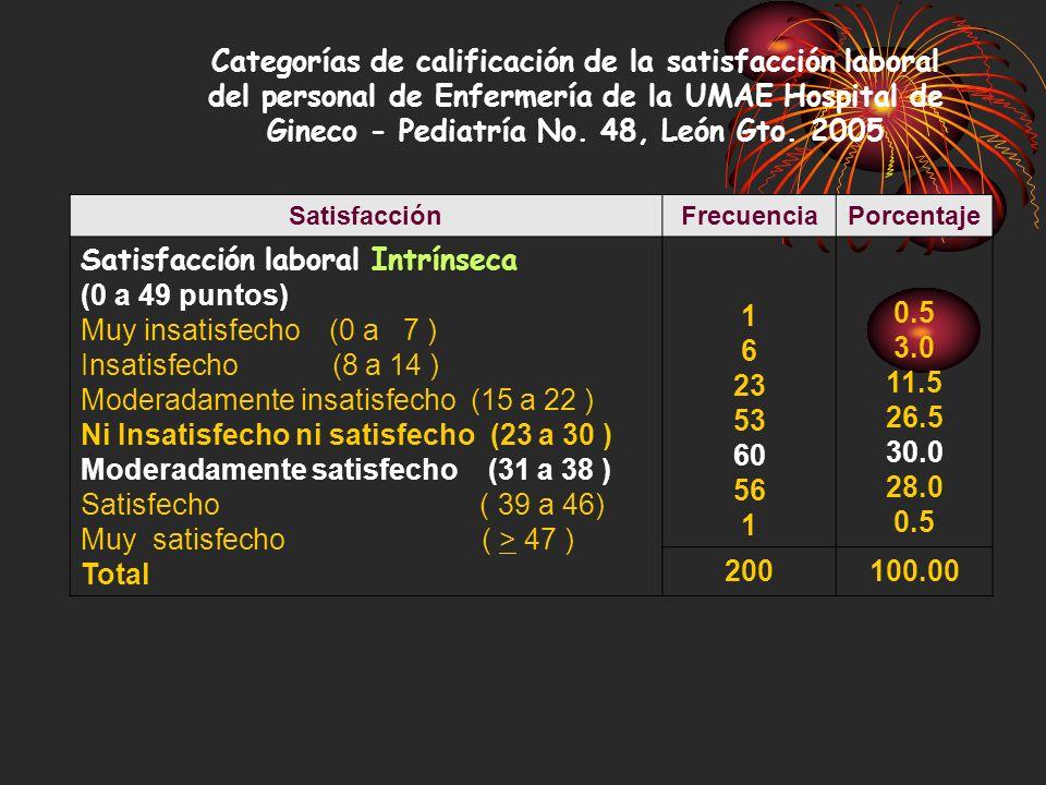 Satisfacción laboral Intrínseca (0 a 49 puntos)