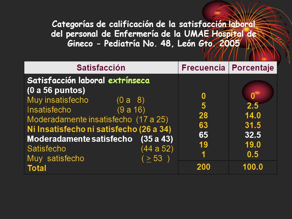 Satisfacción laboral extrínseca (0 a 56 puntos)