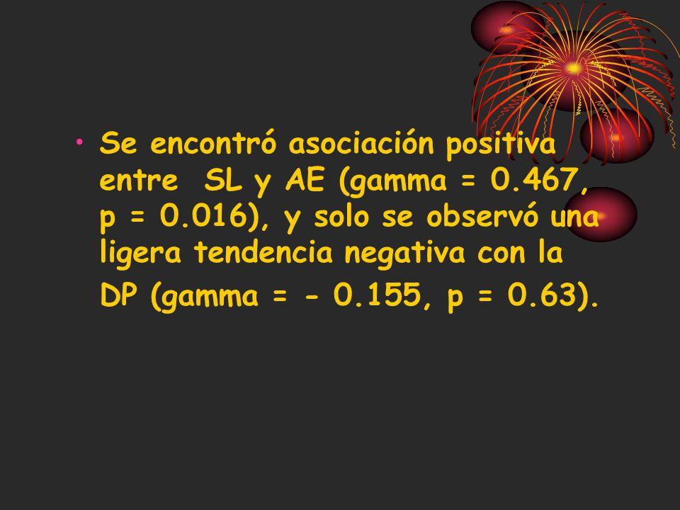 Se encontró asociación positiva entre SL y AE (gamma = 0. 467, p = 0