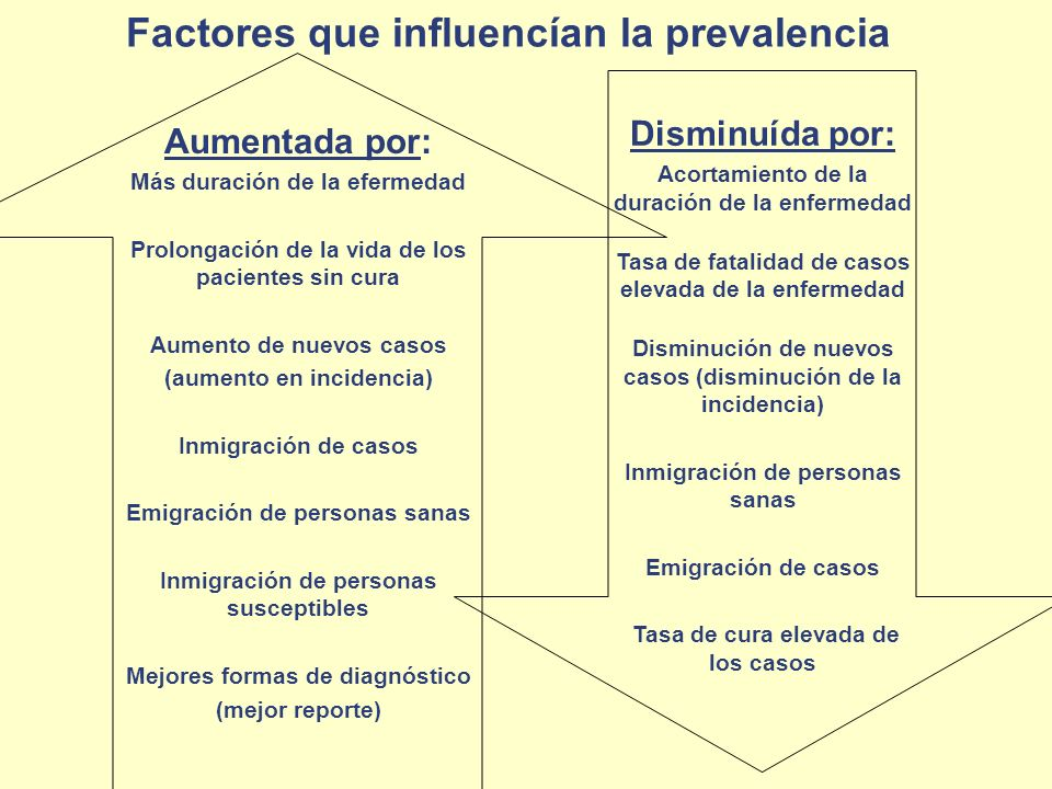 Factores que influencían la prevalencia