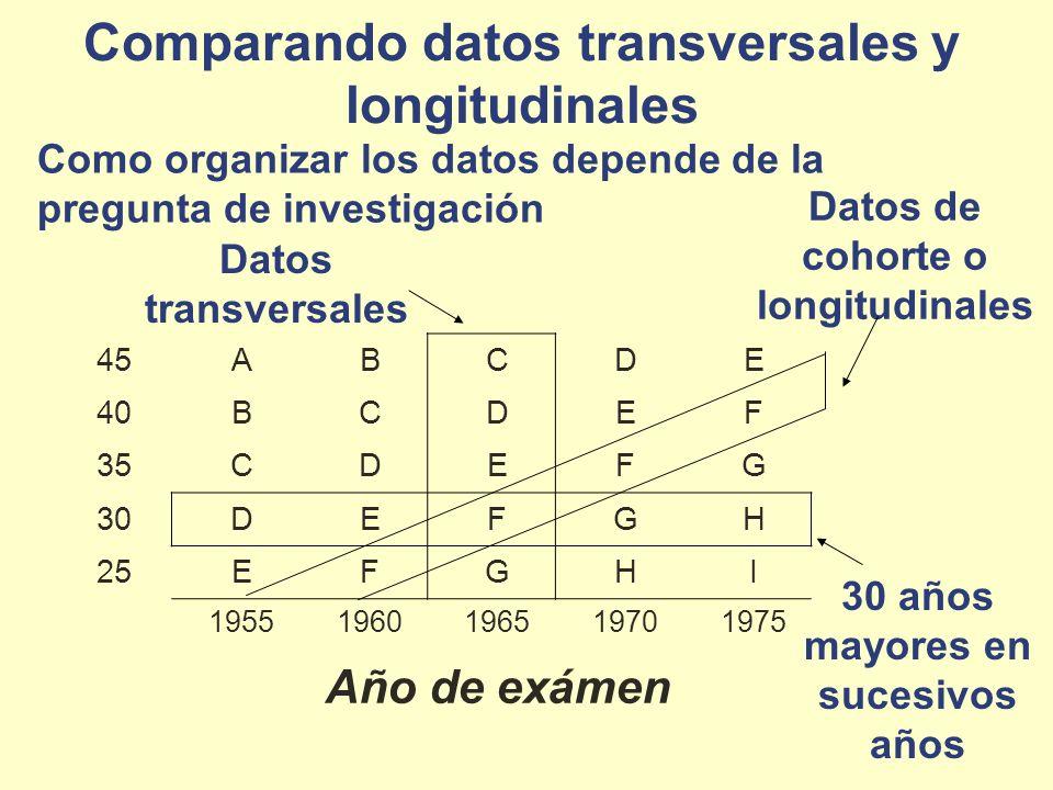 Comparando datos transversales y longitudinales