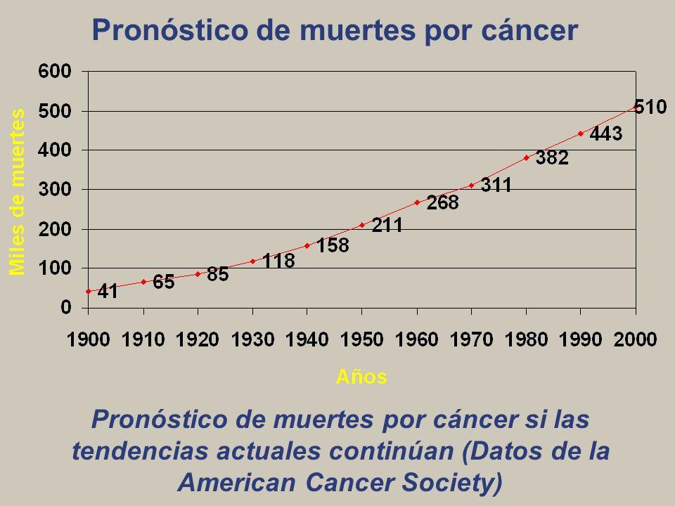 Pronóstico de muertes por cáncer