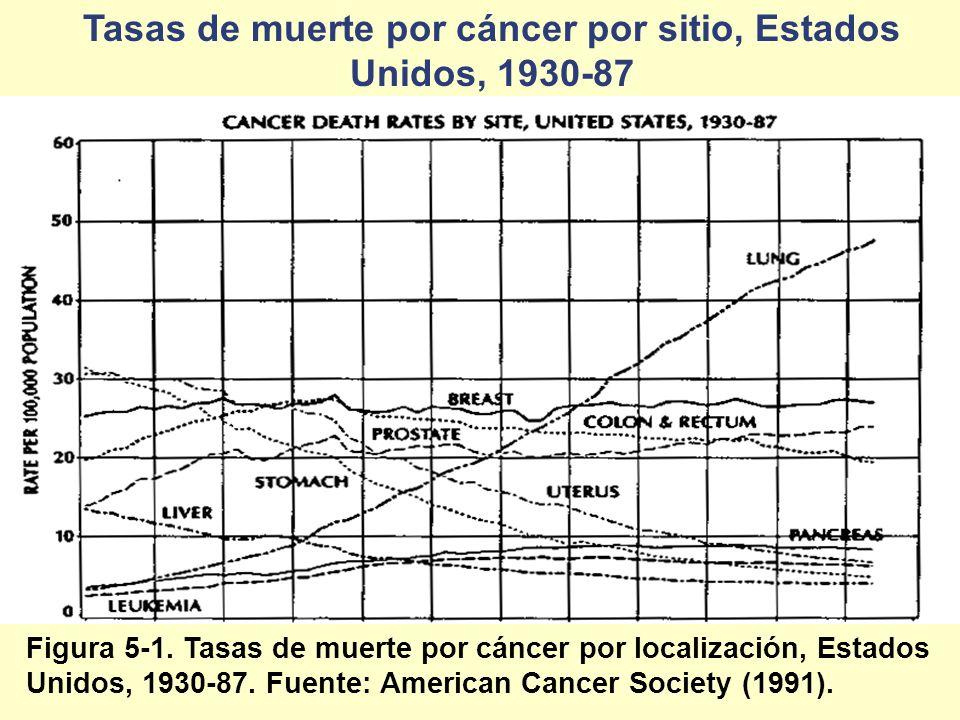 Tasas de muerte por cáncer por sitio, Estados Unidos, 1930-87