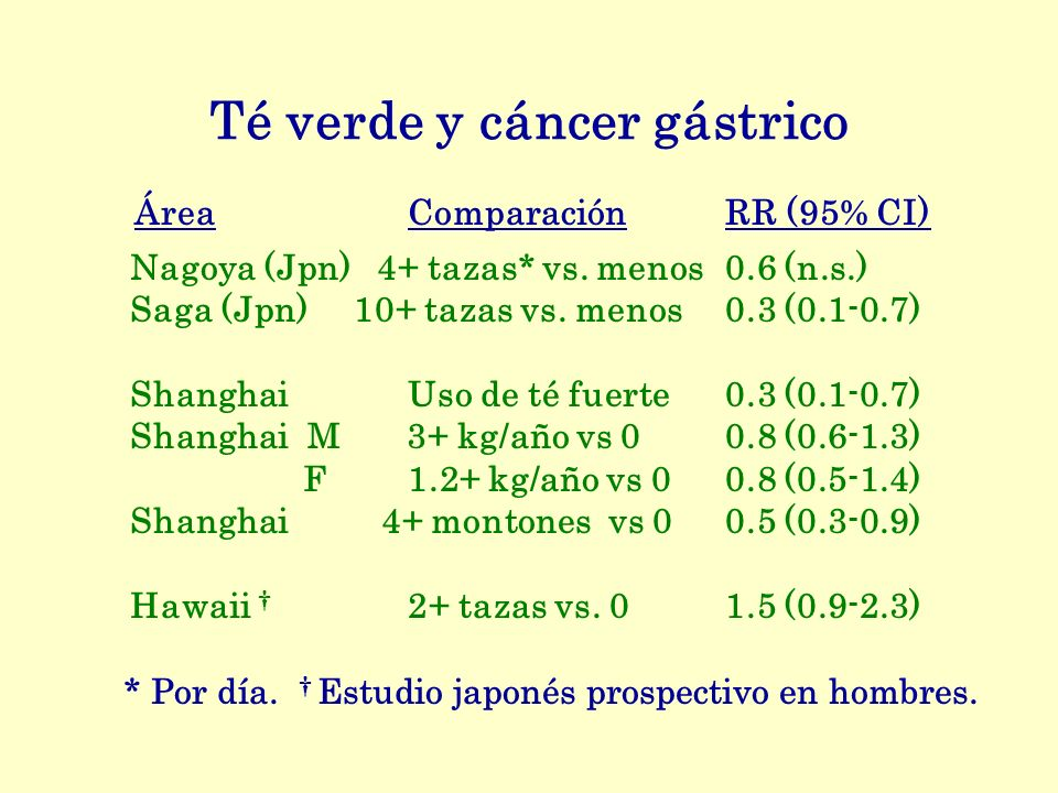 Té verde y cáncer gástrico
