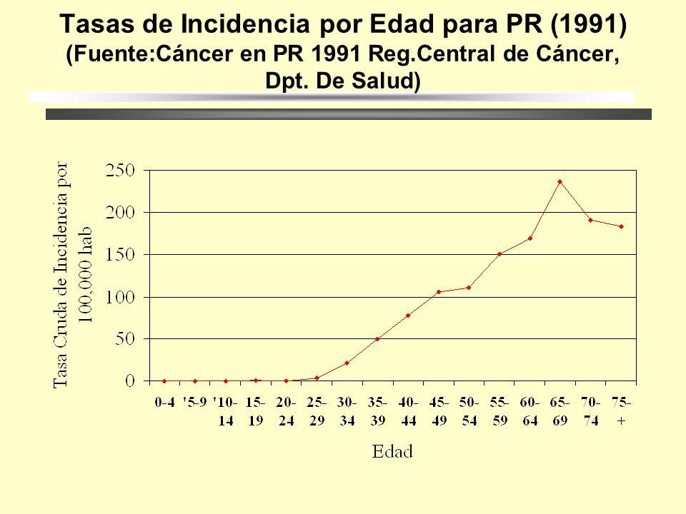 Tasas de Incidencia por Edad para PR (1991) (Fuente:Cáncer en PR 1991 Reg.Central de Cáncer, Dpt.