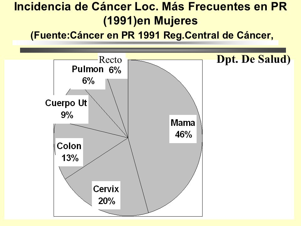 Incidencia de Cáncer Loc