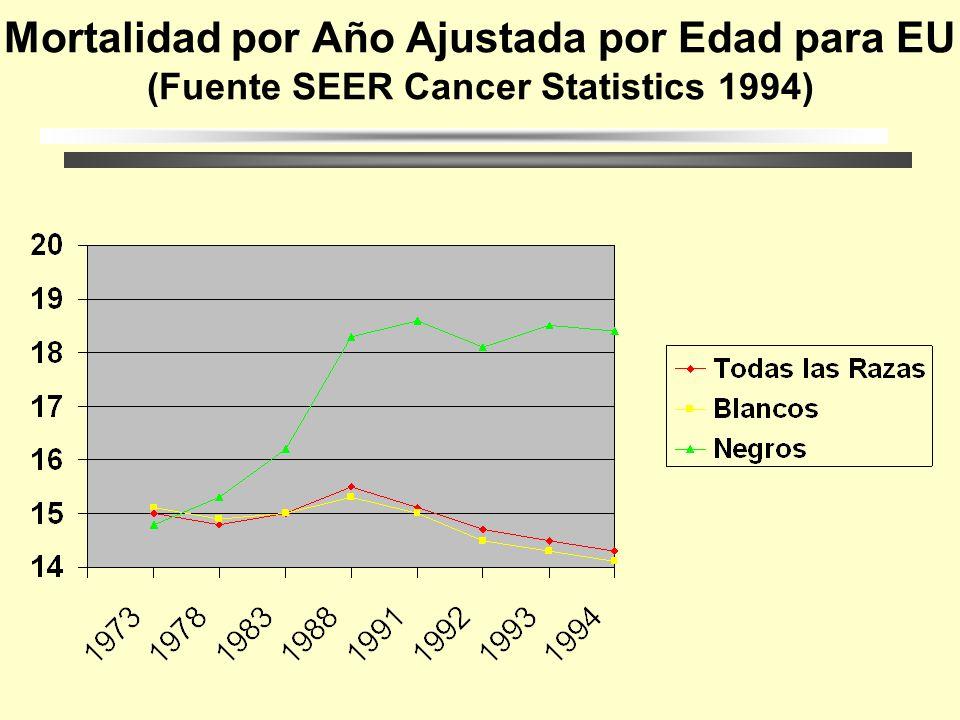 Mortalidad por Año Ajustada por Edad para EU (Fuente SEER Cancer Statistics 1994)