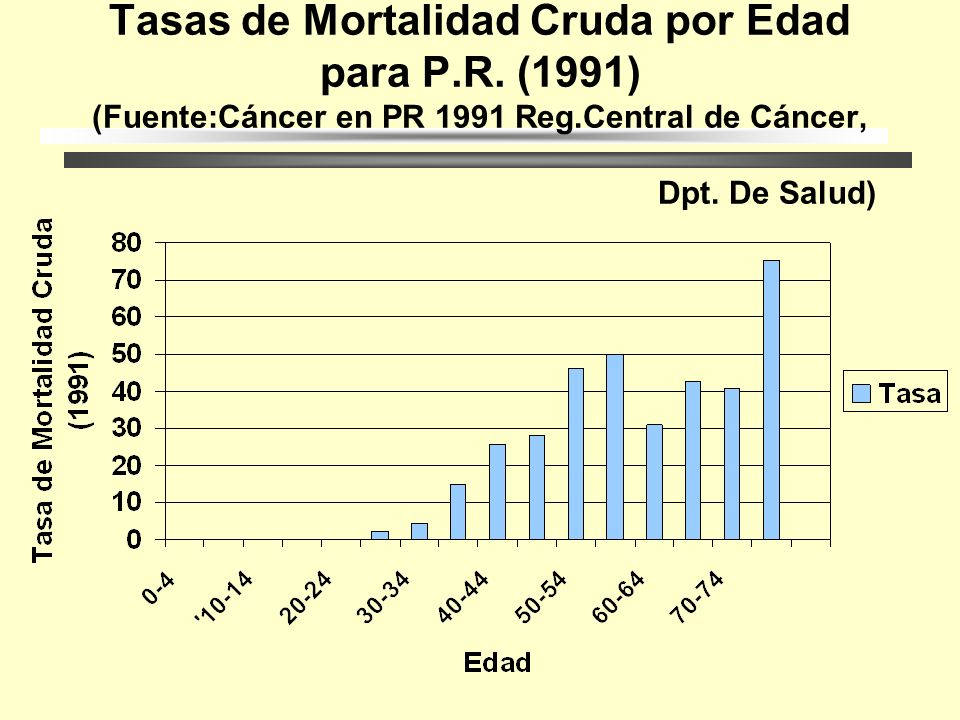Tasas de Mortalidad Cruda por Edad para P. R