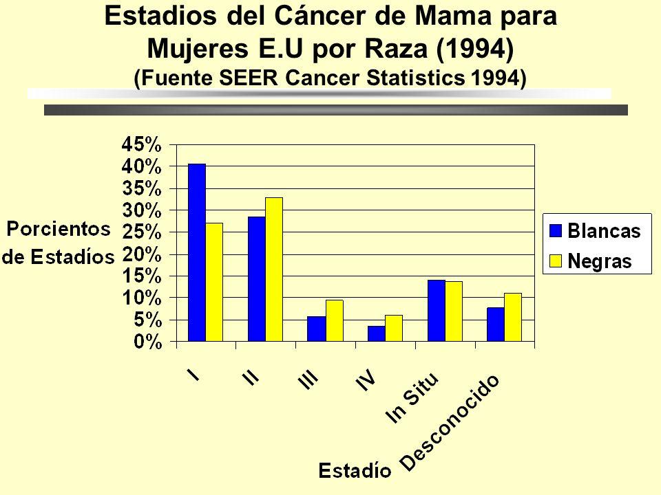 Estadios del Cáncer de Mama para Mujeres E