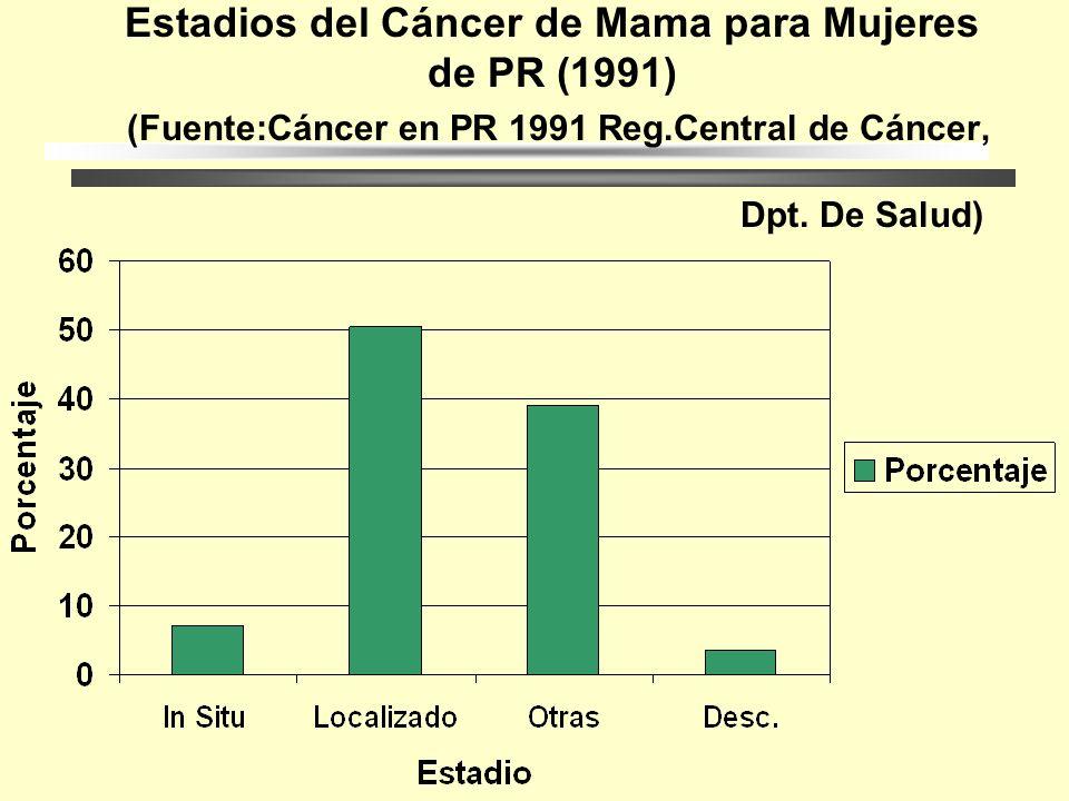 Estadios del Cáncer de Mama para Mujeres de PR (1991) (Fuente:Cáncer en PR 1991 Reg.Central de Cáncer, Dpt.
