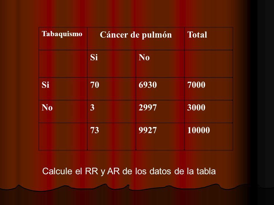 Calcule el RR y AR de los datos de la tabla