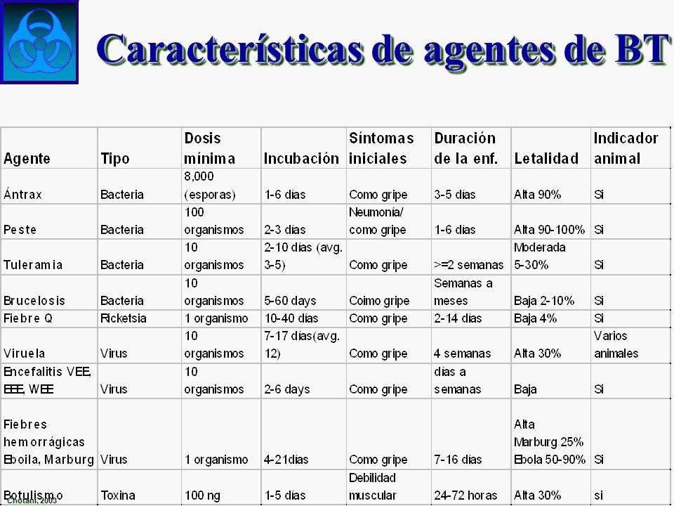 Características de agentes de BT