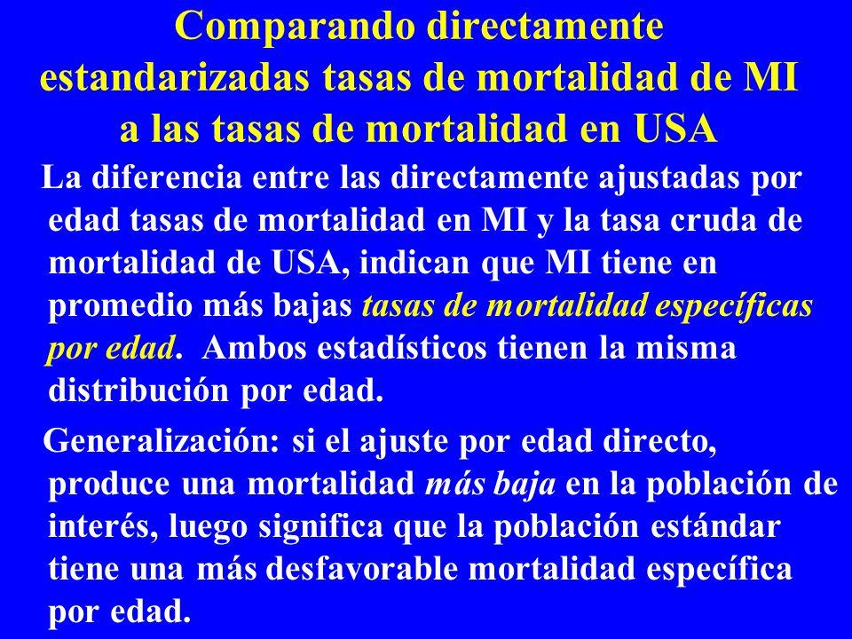 Comparando directamente estandarizadas tasas de mortalidad de MI a las tasas de mortalidad en USA