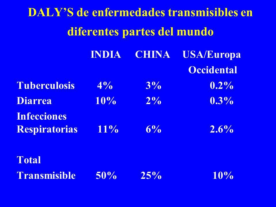DALY'S de enfermedades transmisibles en diferentes partes del mundo