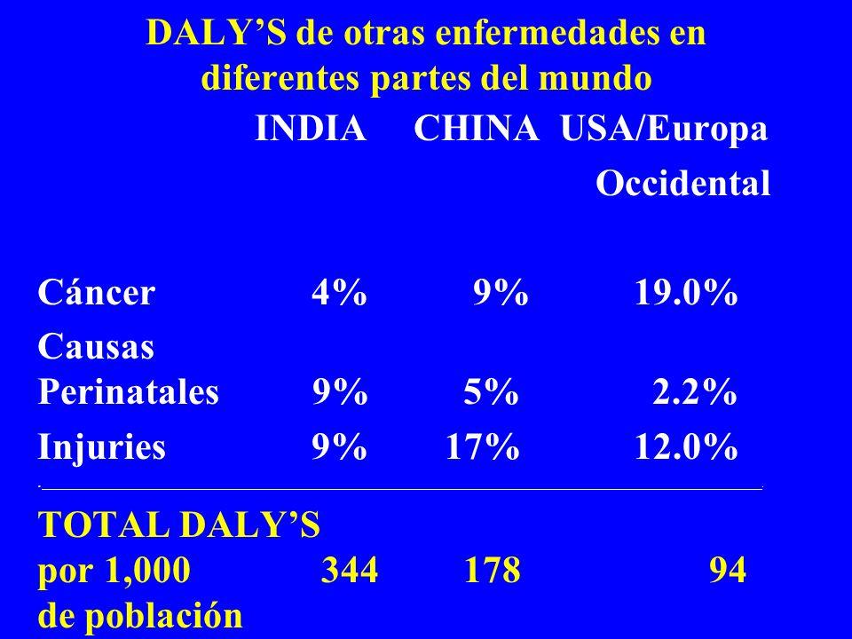 DALY'S de otras enfermedades en diferentes partes del mundo