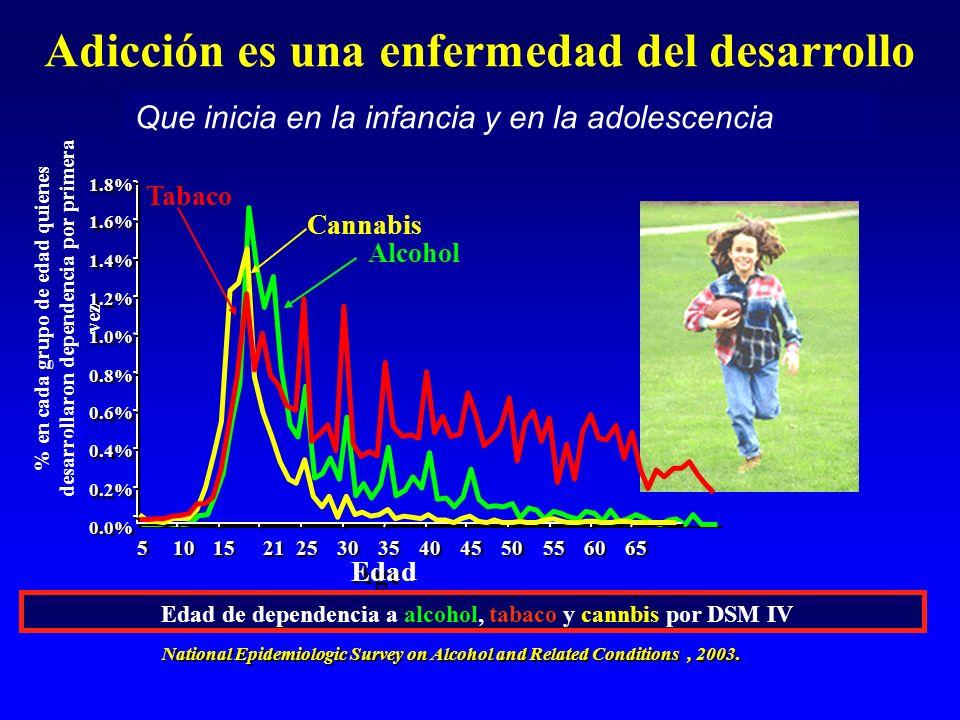 Adicción es una enfermedad del desarrollo