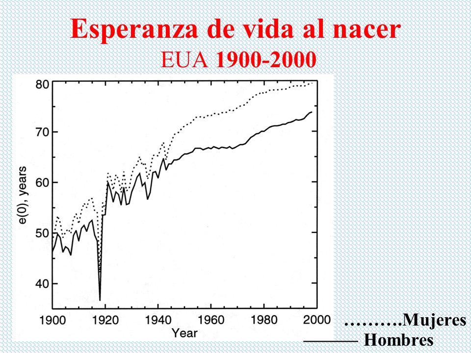 Esperanza de vida al nacer EUA 1900-2000