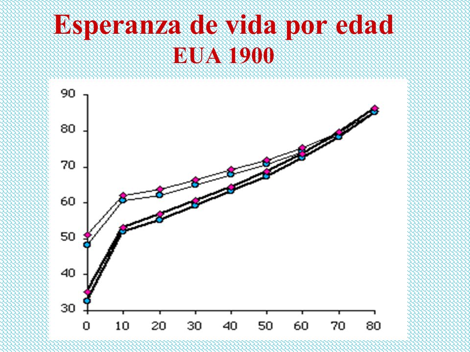 Esperanza de vida por edad EUA 1900