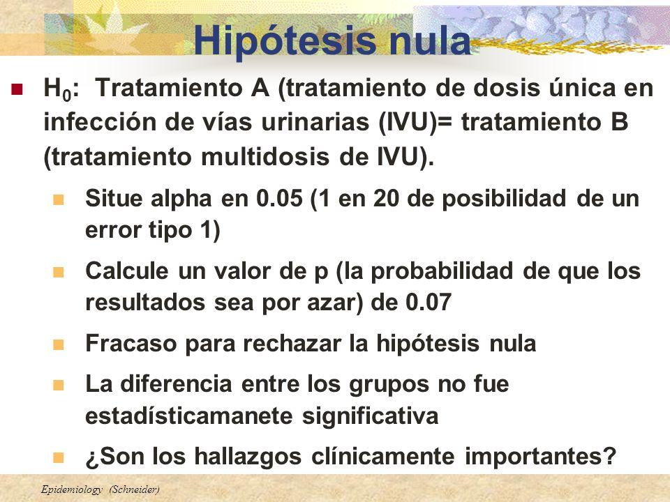 Hipótesis nula H0: Tratamiento A (tratamiento de dosis única en infección de vías urinarias (IVU)= tratamiento B (tratamiento multidosis de IVU).