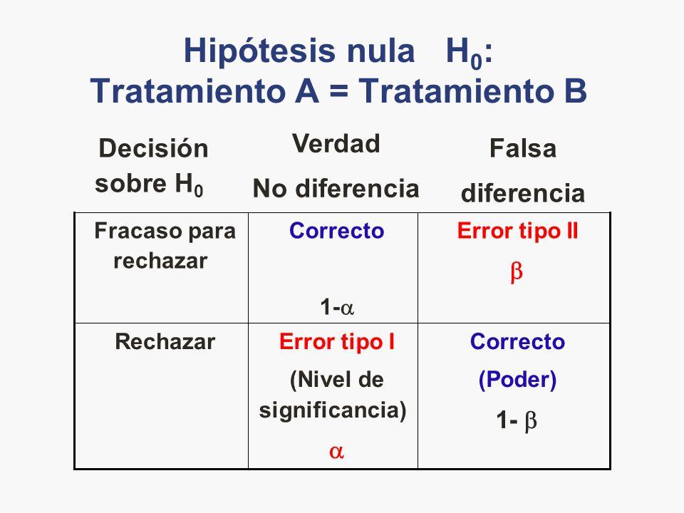 Hipótesis nula H0: Tratamiento A = Tratamiento B