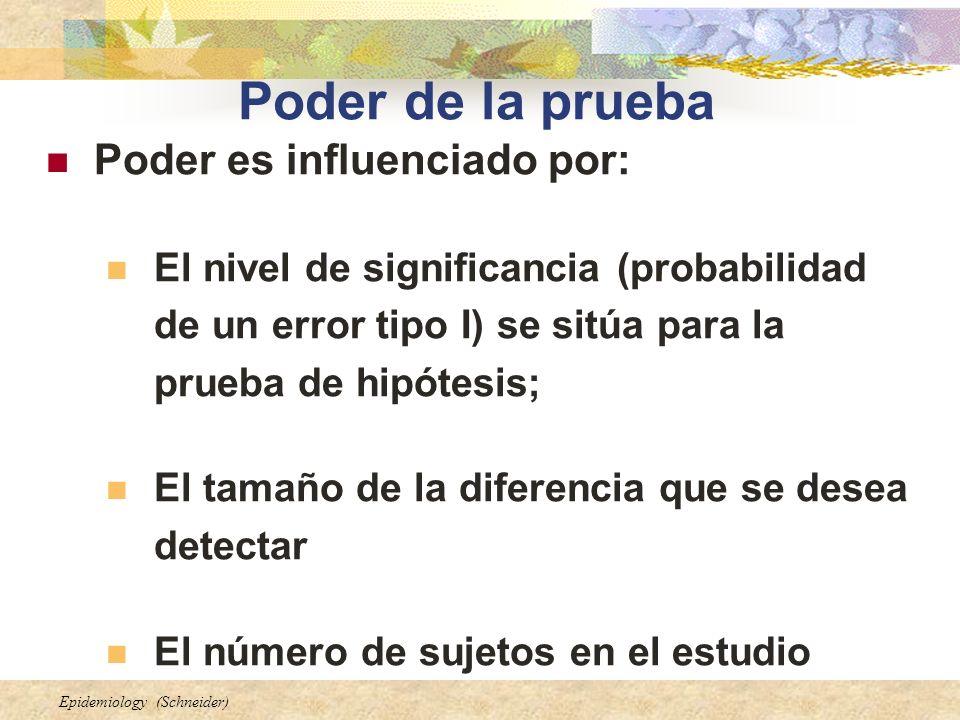 Poder de la prueba Poder es influenciado por: