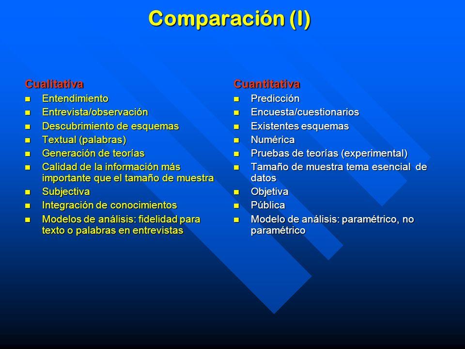 Comparación (I) Cualitativa Cuantitativa Entendimiento