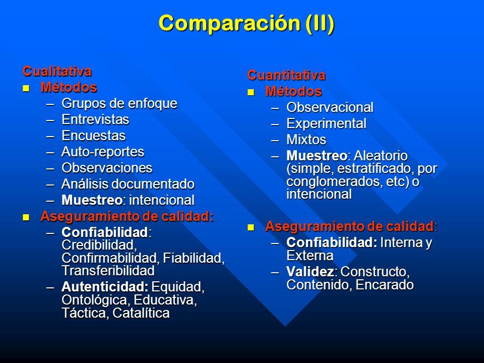 Comparación (II) Cualitativa Cuantitativa Métodos Métodos